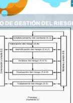 Gestión del Riesgo - Enfocado a Diferentes Sistemas de Géstion